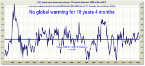 Will Scribe Global Warming Pause